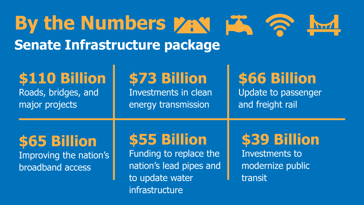 An infographic providing a breakdown of $550 billion federal infrastructure funding
