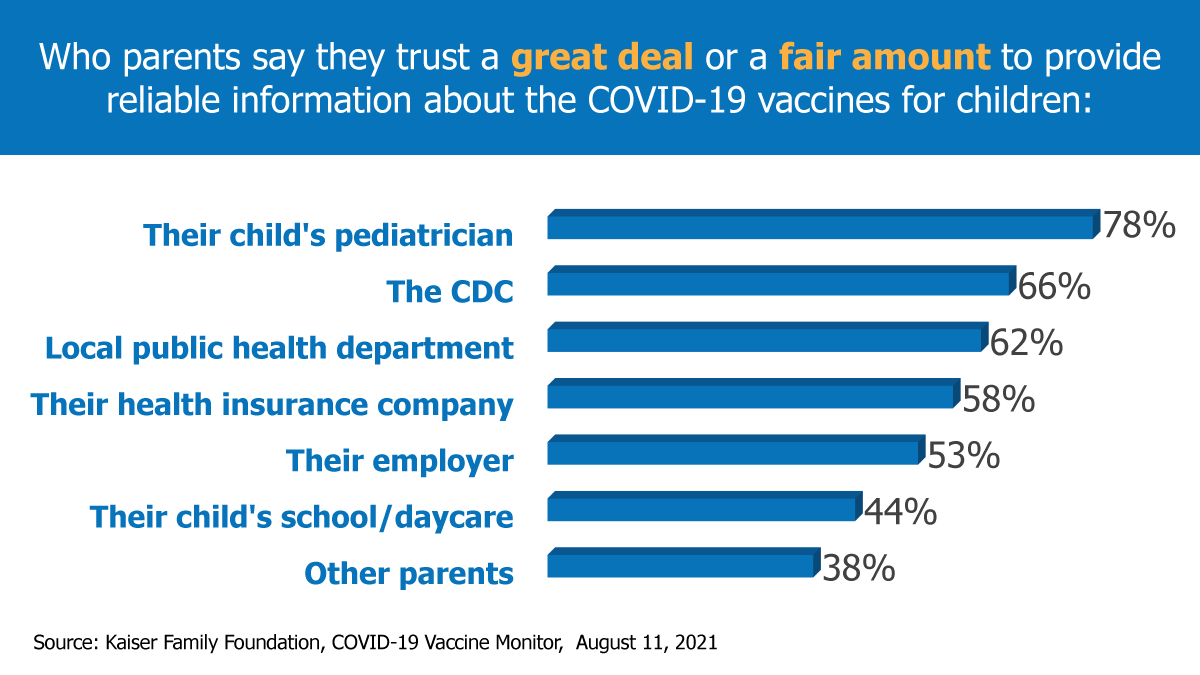 Infographic about who parents trust for information about COVID-19 vaccines