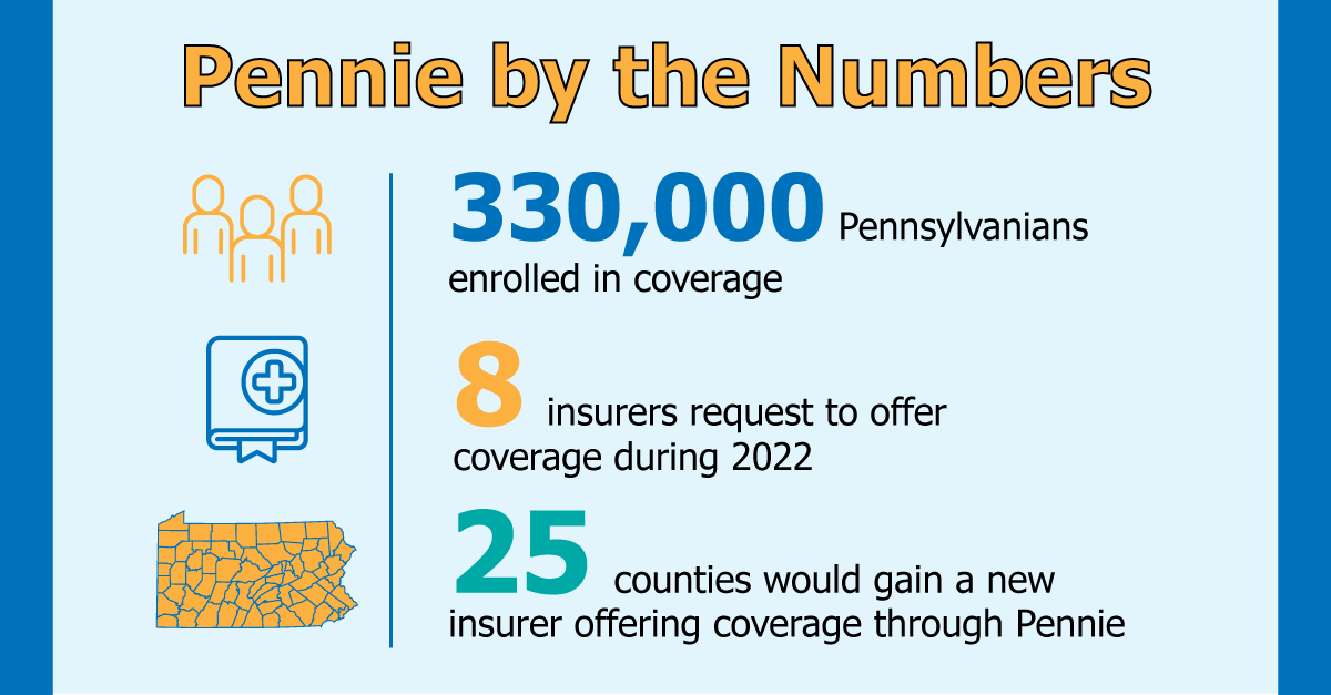 Infographic showing 330,000 Pennsylvanians enrolled in Pennie coverage