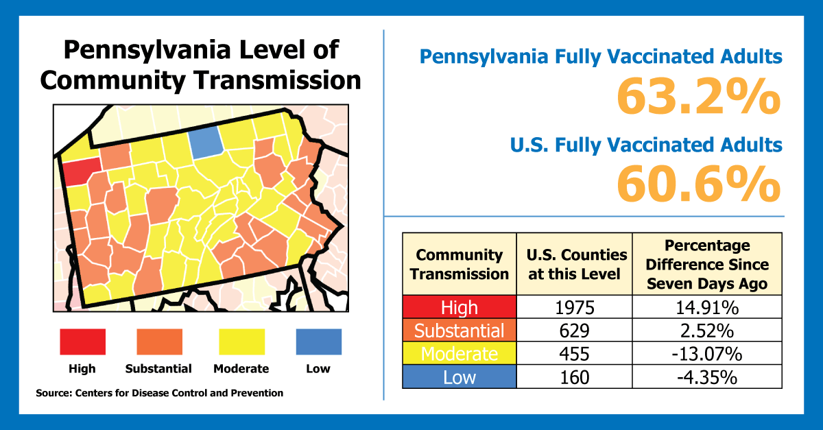 Pennsylvania Transmission of Delta Variant Increases