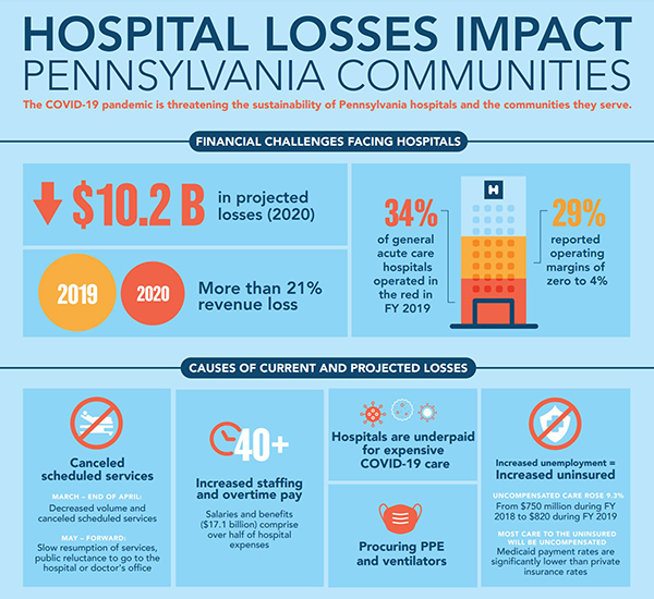 HAP Infographic about Hospital Losses from the COVID-19 Pandemic